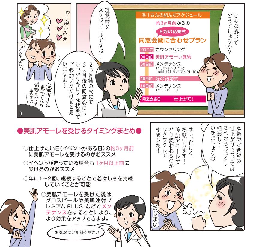 【漫画で解説!美肌アモーレ】若返りの理想的なプランが完成。美肌アモーレを受けるタイミングのまとめ。