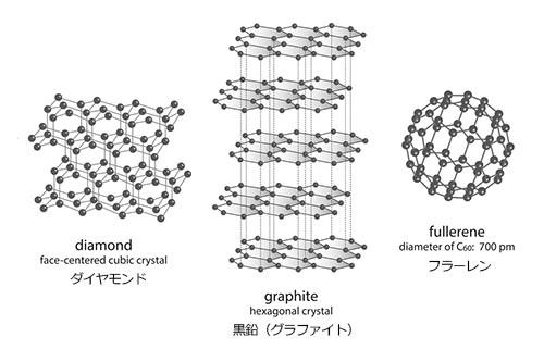 フラーレンの構造は、炭素原子が数十個も結合し、サッカーボール状の球形に組み合わさっており、ダイヤモンド、黒鉛とは異なった構造です。